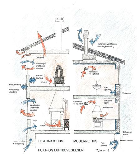 Det er stor forskjell på moderne og tradisjonell bygningsteknologi. Dagens bygninger (til høyre på tegningen) er basert på så luft- og vanntette strukturer som mulig. Det brukes mange typer materialer og inneklimaet styres ved hjelp av balansert ventilasjon og varmegjenvinning. Eldre bygninger (til venstre på tegningen) er bygget av få svakere og mer diffusjonsåpne materialer. Bygningene er designet med enkle strukturer som legger luft og varme og dermed vil konstruksjonene tørke og lufta ventileres.