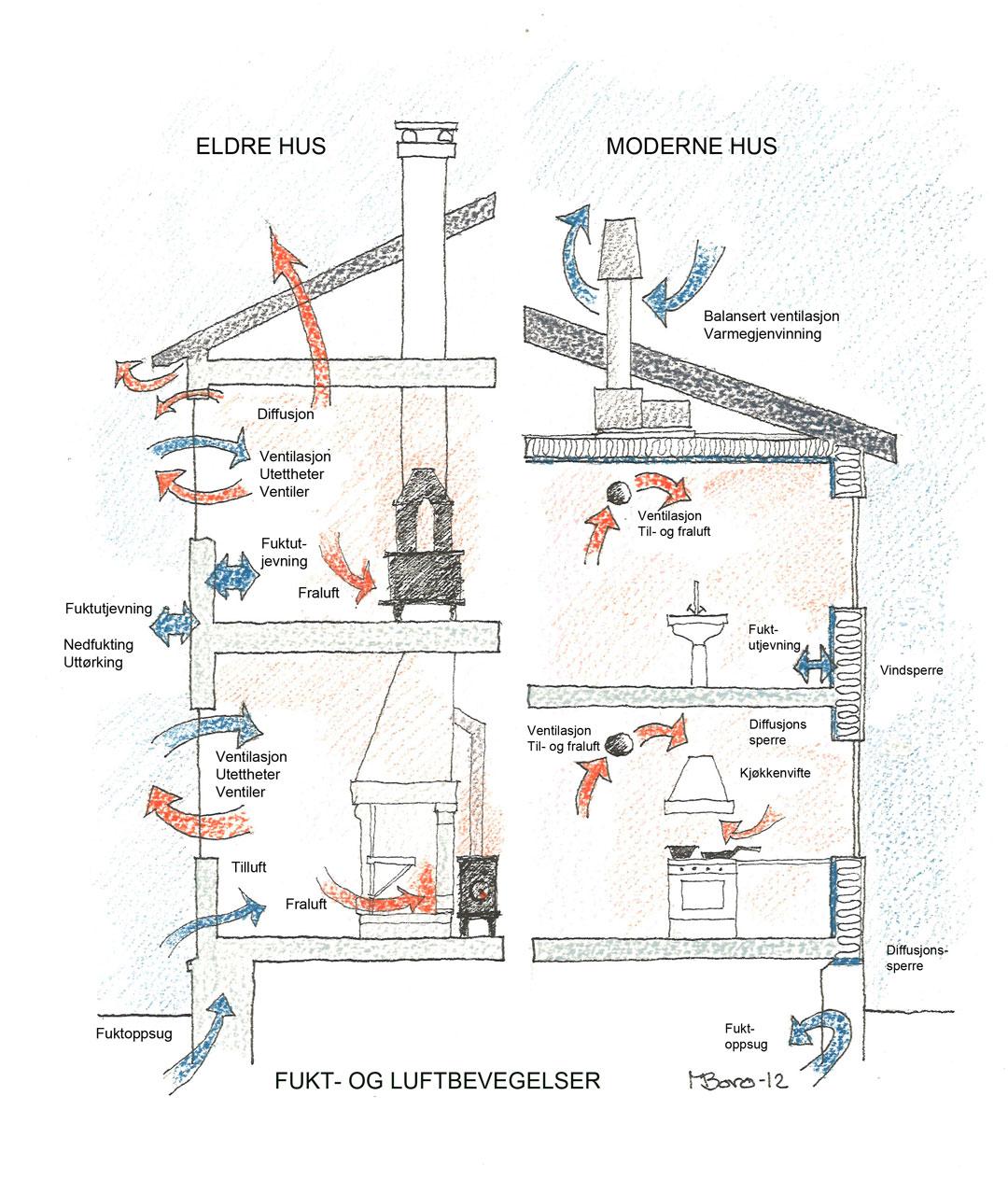 Tegning som viser forskjellen mellom moderne og eldre bygningsteknologi. Marte Boro / Riksantikvaren