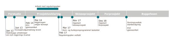 Illustrasjon med eksempel på ulike faser i statlige byggeprosjekter, her utviklingen av et nytt regjeringskvartal