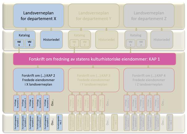 Illustrasjon av strukturen for de ulike dokumentene knyttet til SKE-prosjektet